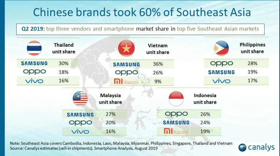 Ponsel Cina Kuasai Pasar Asia Tenggara - Oppo Menjadi merek Smarpthone Nomor 1 Di Indonesia