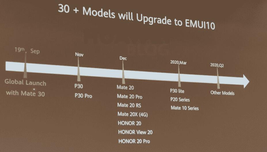 Jadwal Pembaharuan Android 10 Huawei