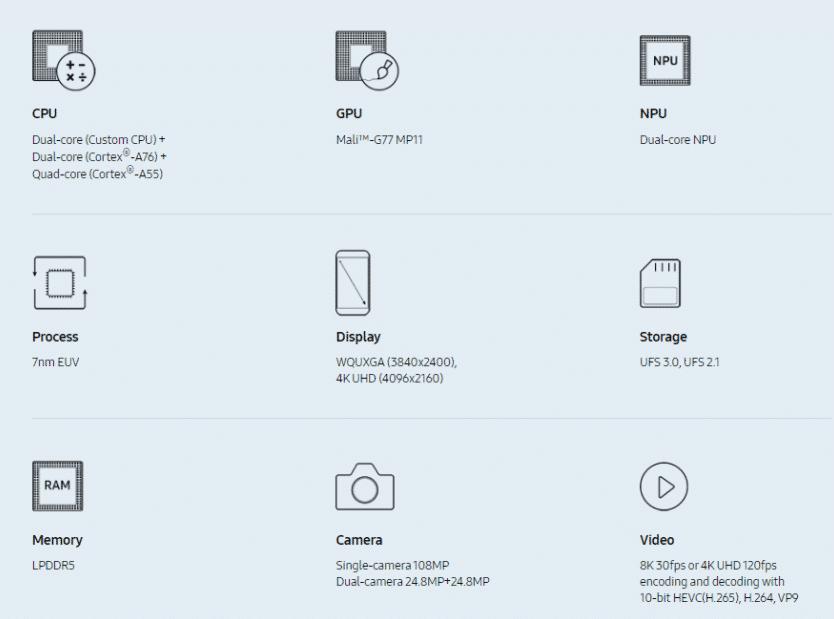 Samsung Exynos 990, Prosesor Terbaru Dengan Kinerja 20% Lebih Tinggi