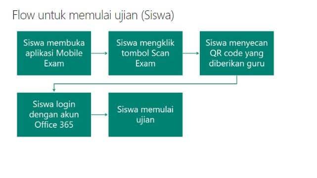 Aplikasi Mobile exam