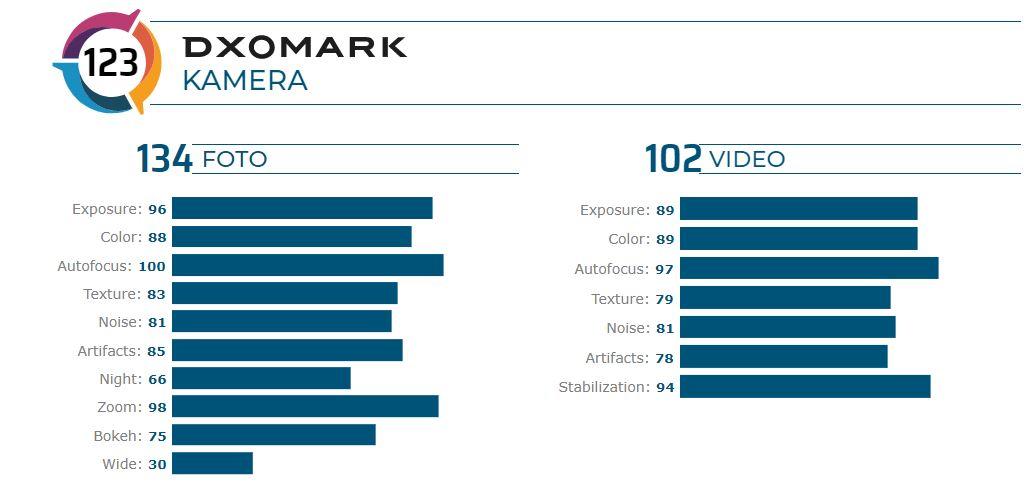 Huawei Mate 30 Pro 5G Kamera terbaik versi DXOMARK