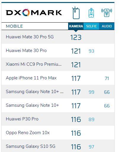 Kamera Smartphone Terbaik versi DXOMARK