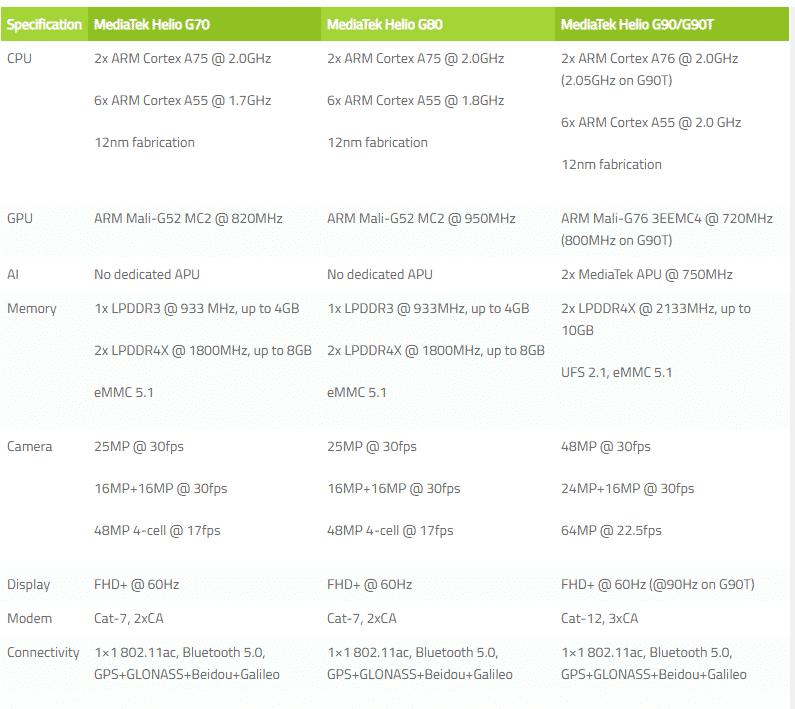 Tangkap layar perbandingan Mediatek Helio G70 G80 dan G90