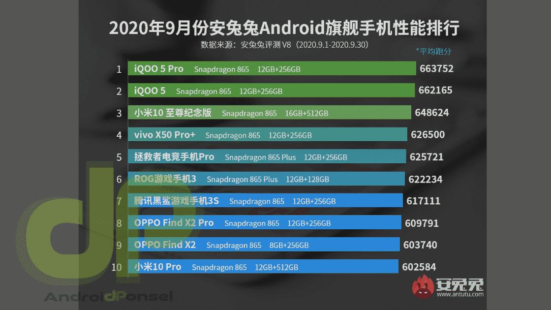 HP Android Kinerja Terbaik September