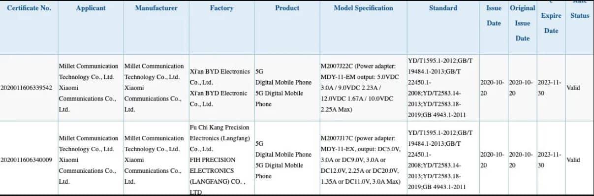 Disertifikasi 3C, Dua Perangkat Redmi Terbaru Akan Memiliki pengisian cepat 22,5W dan 33W.
