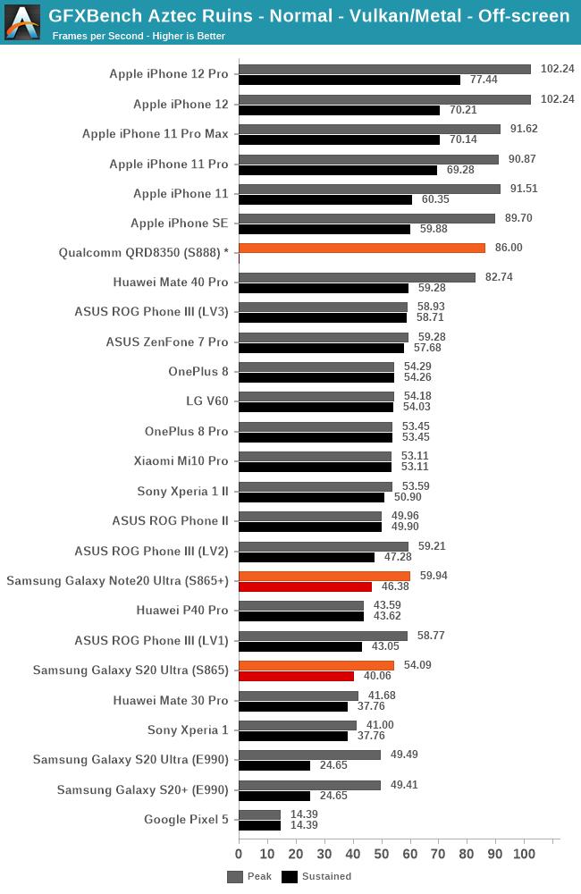 Perbandingan Kinerja Chip Apple A14 vs Snapdragon 888